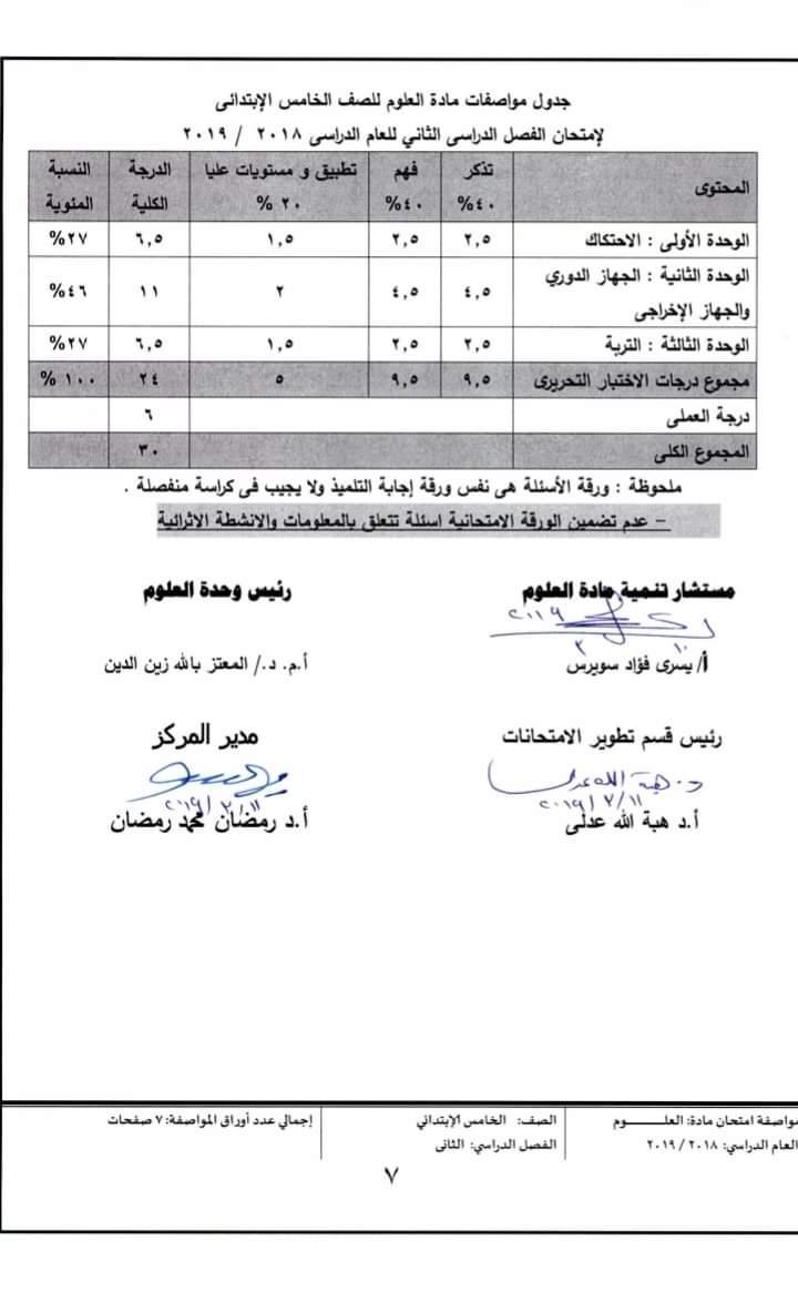 مواصفات الورقة الامتحانية لجميع المواد (ابتدائى - اعدادى - ثانوى) ترم ثانى 2019  FB_IMG_1554502699061