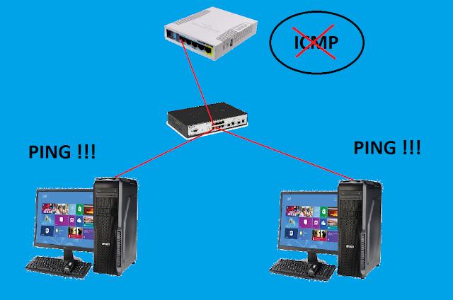 Cara Memblock Paket ICMP Pada Mikrotik (Blok Ping) Dengan