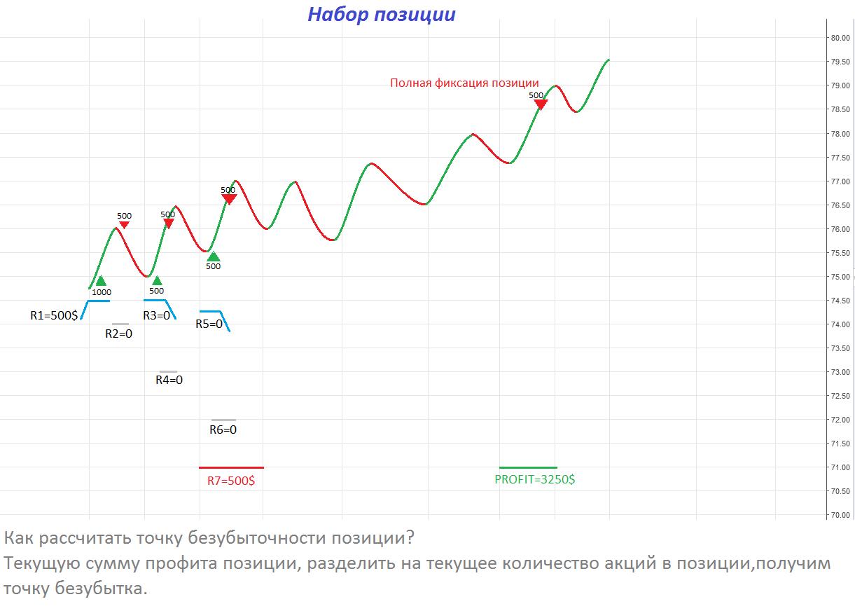 Дневной оборот в денежном выражении на рынке форекс составляет форекс реанимация
