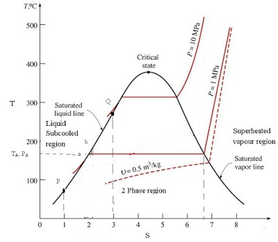 quality or dryness fraction of steam - mechanical ... water pv diagram