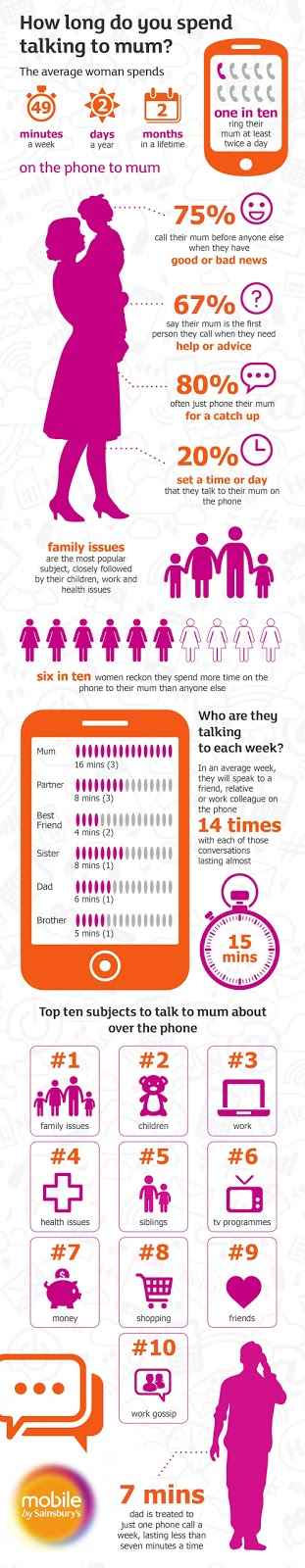 talking to mum on the phone, infographic