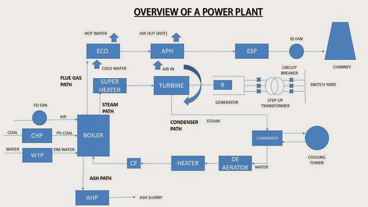 Process Flow Diagram Boiler Auto Electrical Wiring Mtd Snowblower Training Report On National Thermal Power Corporation