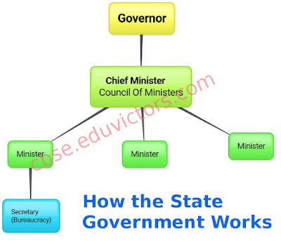 CBSE Class 7 - Social Science - Political Science - CH3: How the State Government Works (NCERT Q and A) (#cbsenotes)(#eduvictors)