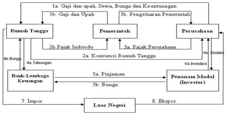 Kegiatan Perekonomian 4 Sektor