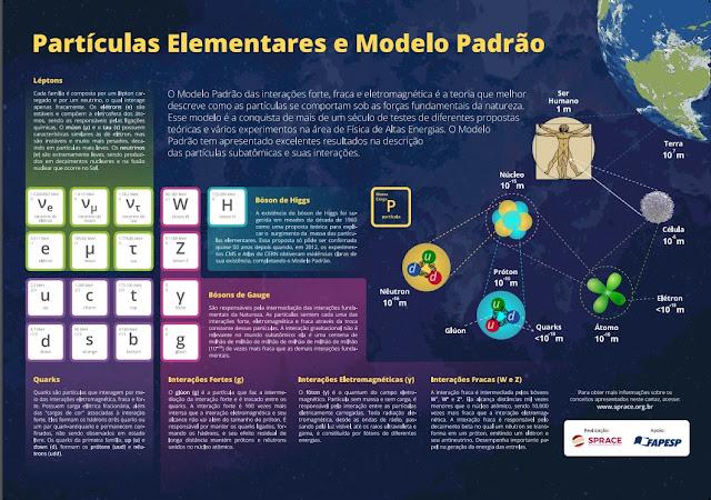 Cartaz explica conceitos da Física de altas energias