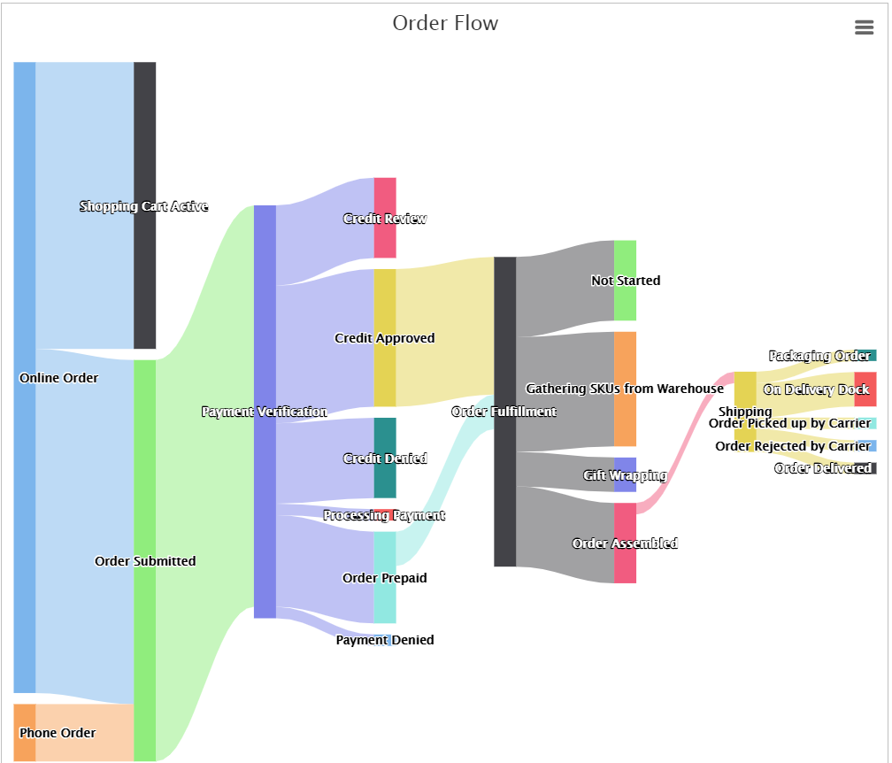 Fire + Ice: David Pallmann's Technology Blog: Visualizing Workflow