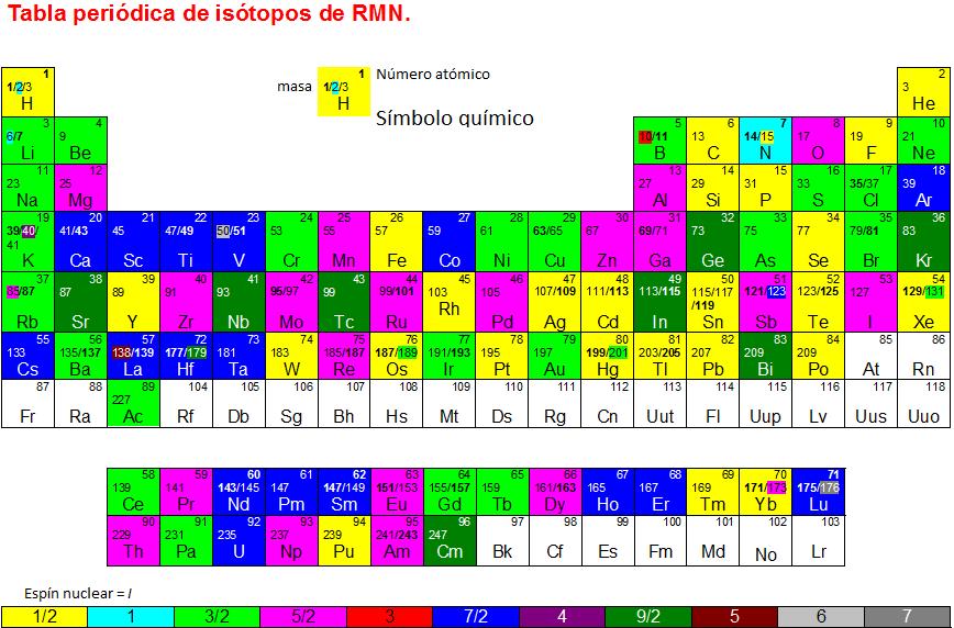 httpa rmn doblogspotmx201003tabla periodica de isotopos utilizados html - Tabla Periodica En Html Codigo