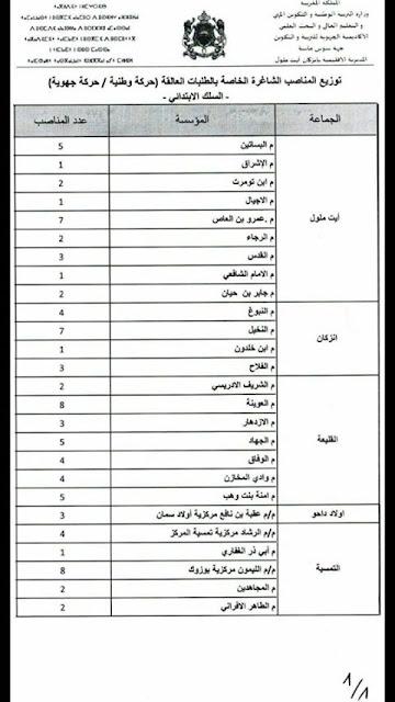 مديرية انزكان آيت ملول توزيع المناصب الشاغرة الخاصة بالطلبات العالقة بعد الحركتين -ابتدائي