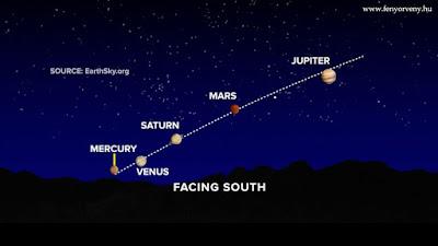 10 év után először lesz egyszerre látható öt bolygó együttállása az égen