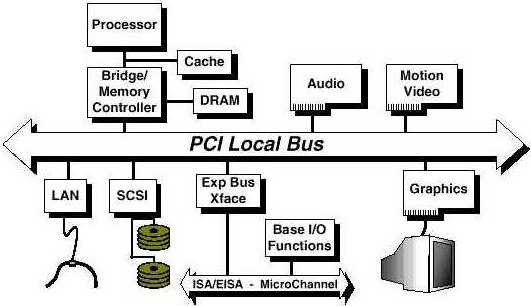 The Personal Blog of Mark Muzzin: PCI Bus Interface Card
