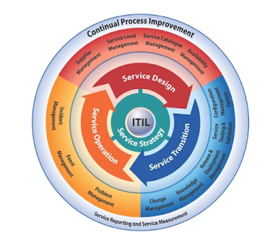 Model Manajemen Pelayanan ITIL