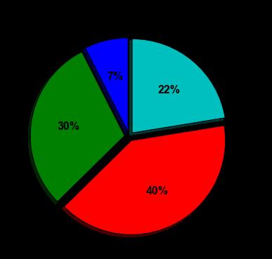 Database Soup: 2015