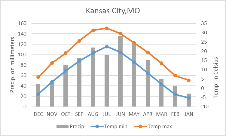 Kansas City climate