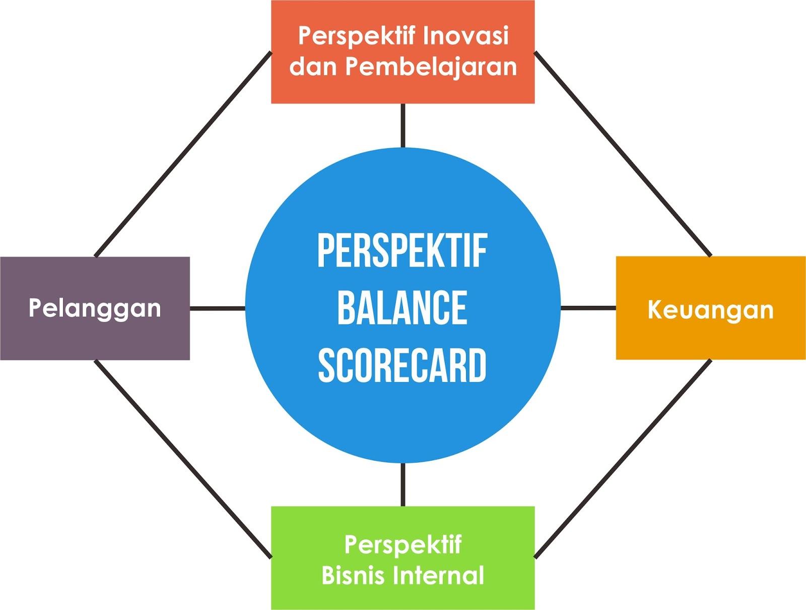 Apa itu balanced scorecard eklektika ccuart Choice Image