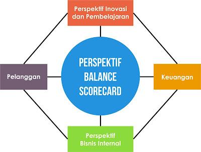 perspektif balance scorecard