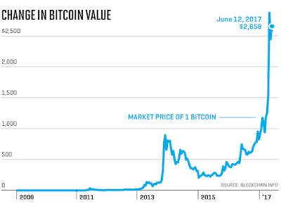 The Bitcoin Exchange Rate History Graph Stories
