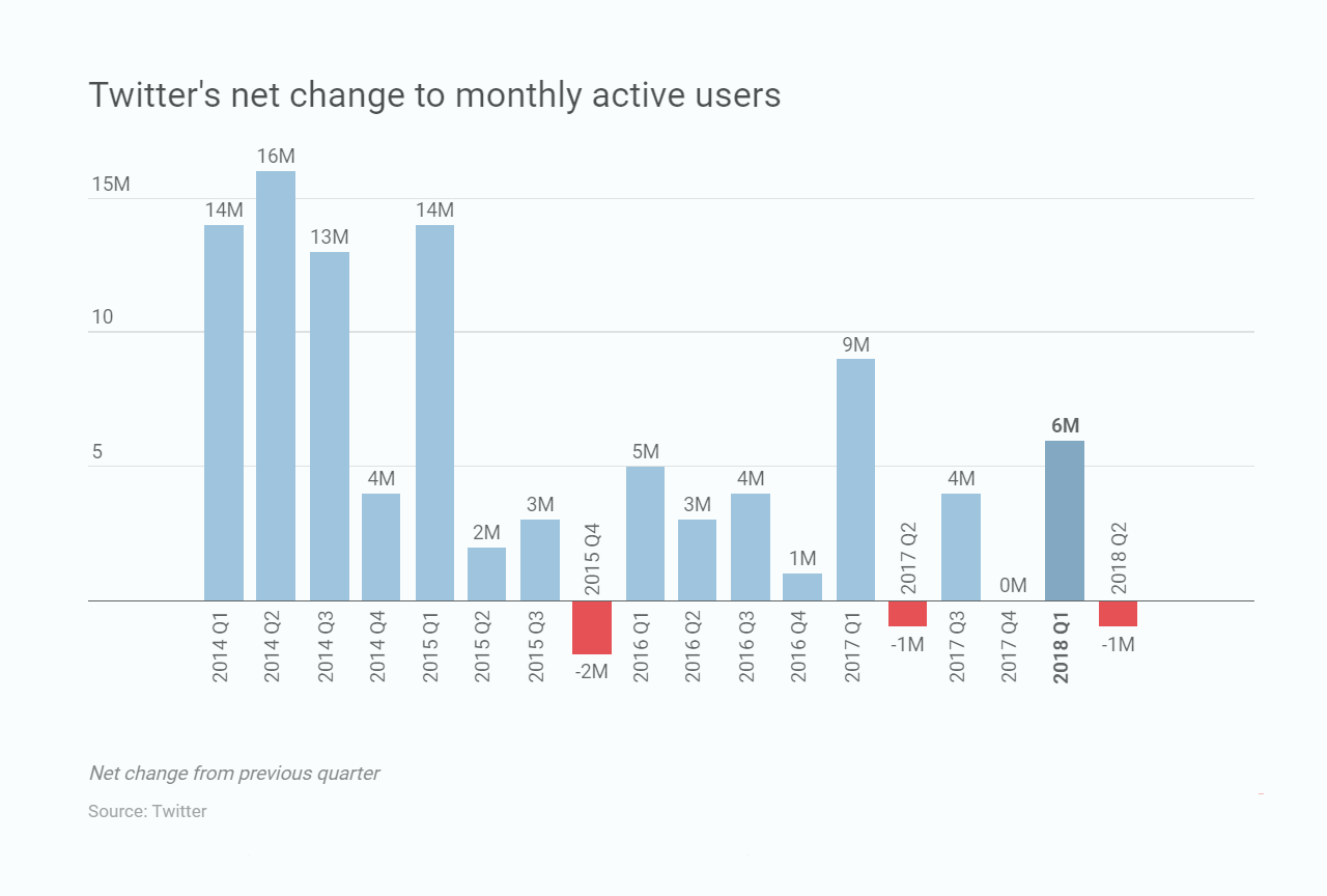 Twitter Q2 2018: Active User Numbers Down as Efforts to Reduce Spam and Bots Take Effect