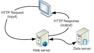 Belajar Membuat Website Sederhana dengan Apache2