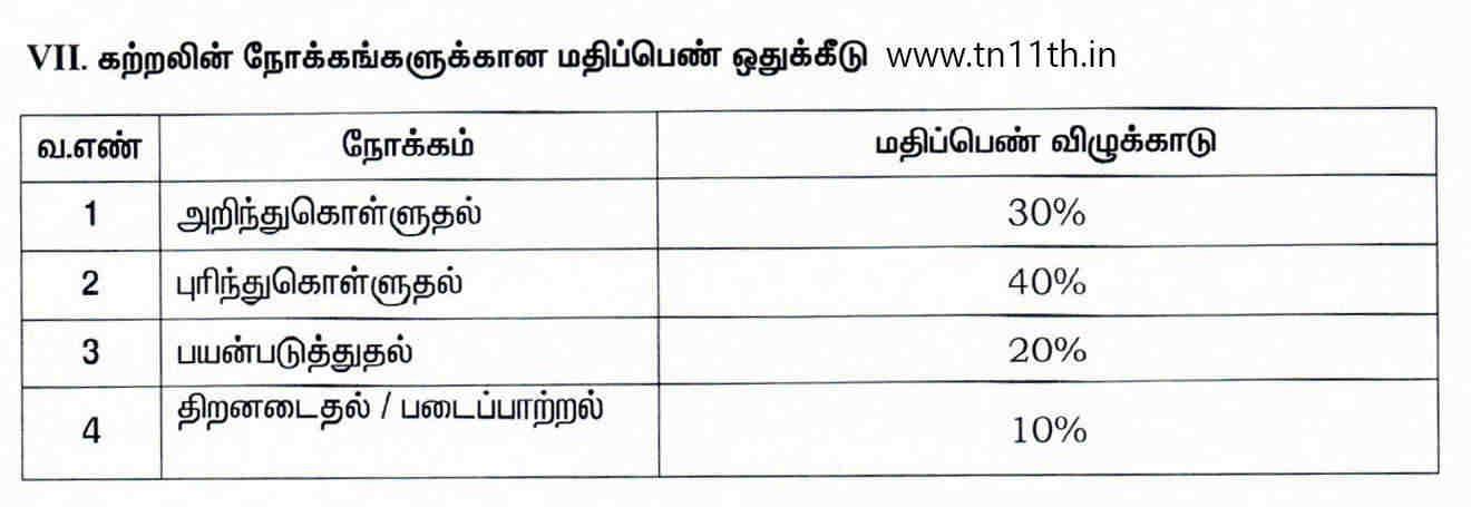 Tamilnadu 11th Blueprint 2019 TN Plus One +1 New Blue Print