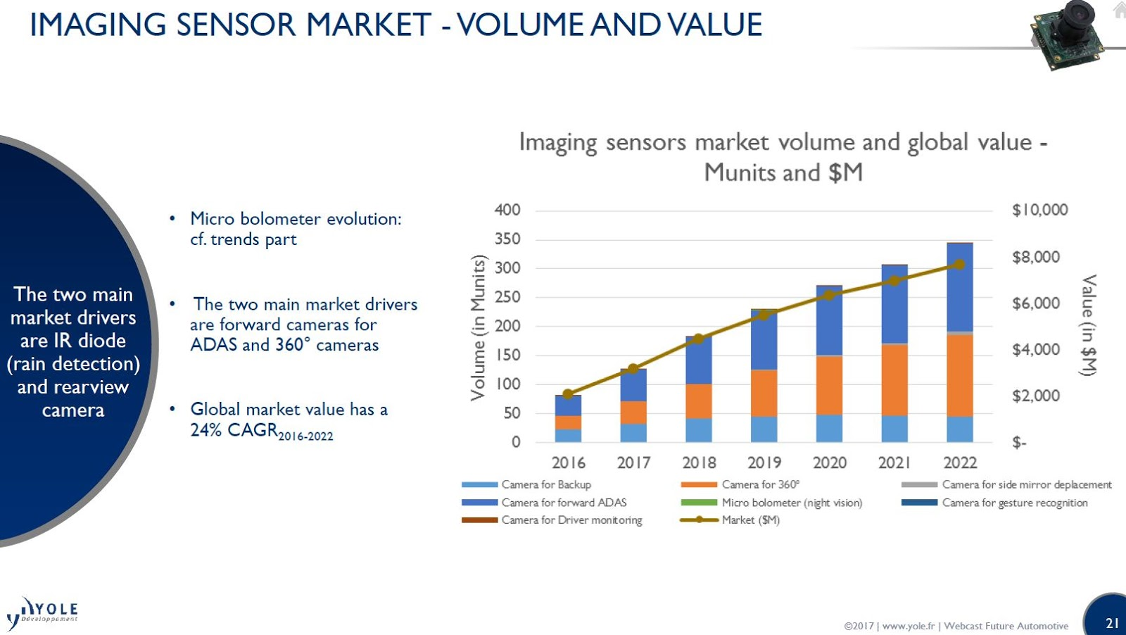 automotive sensors market 2020 global analysis Yole's market forecast model is based on the following elementary structured  blocks: yole's analysis  the little world of automotive sensors has recently been  shaken  high-end vehicles, with deep learning image analysis.
