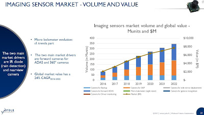 yole and semi on automotive sensor market f4news