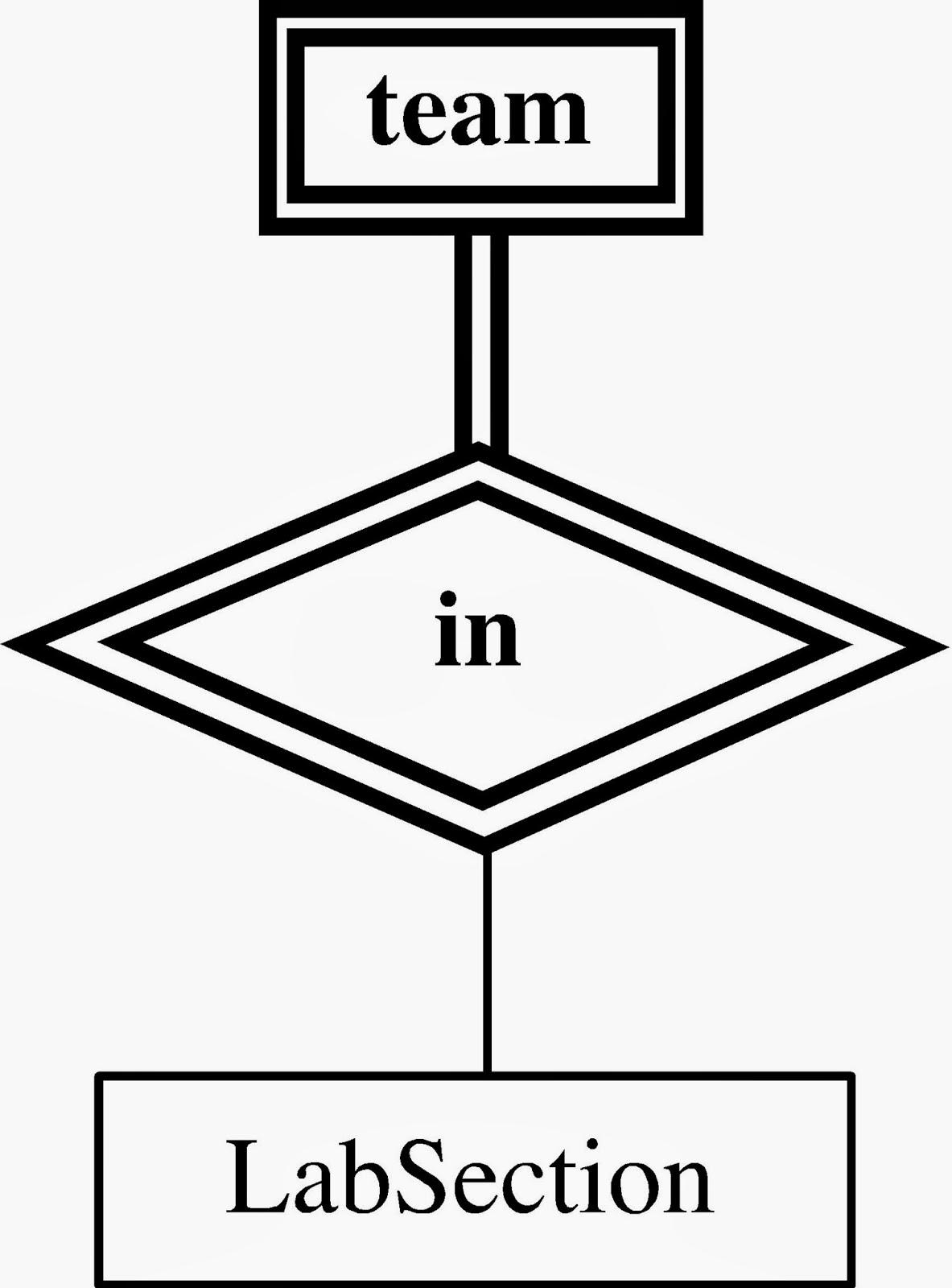 Entity Relationship Er Diagram