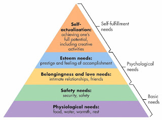 Criticisms of Abraham Maslow's Hierarchy of Needs