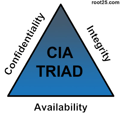 Information Security Key Principles (CIA Triangle)