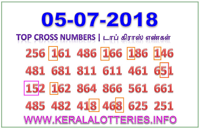 Karunya Plus KN 220 Best Cross Numbers Kerala lottery guessing by keralalotteries
