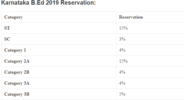 Karnataka B.ed Reservation System