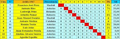 Clasificación según puntuación del I Torneo Internacional de Ajedrez de Avilés 1947