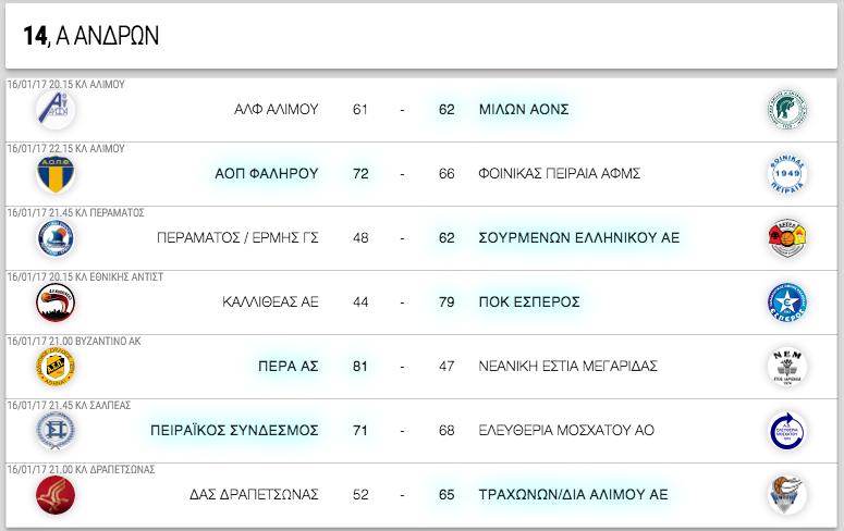 Α ΑΝΔΡΩΝ, 14η αγωνιστική. Αποτελέσματα, επόμενοι αγώνες κι η βαθμολογία
