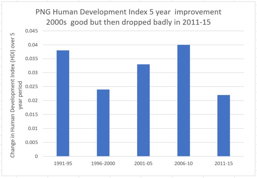 8216 hdi is a composite index that The human development index is a better measure of economic 'hdi is a composite index that is a far better representative indicator of economic.