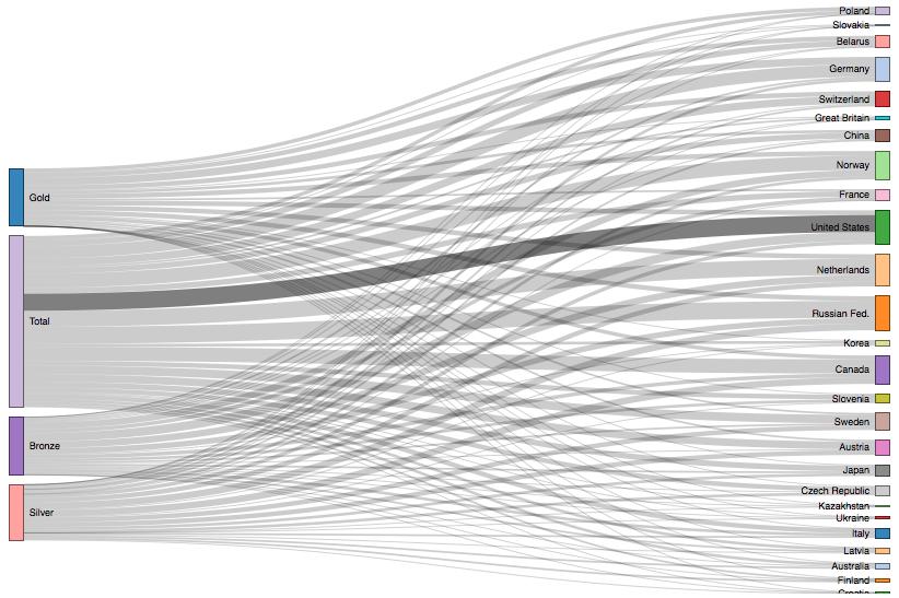 sankey diagram creator online sankey diagram r sochi 2014 r d3 js r bloggers