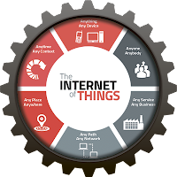 Internet of Things (IoT) – Интернет вещей