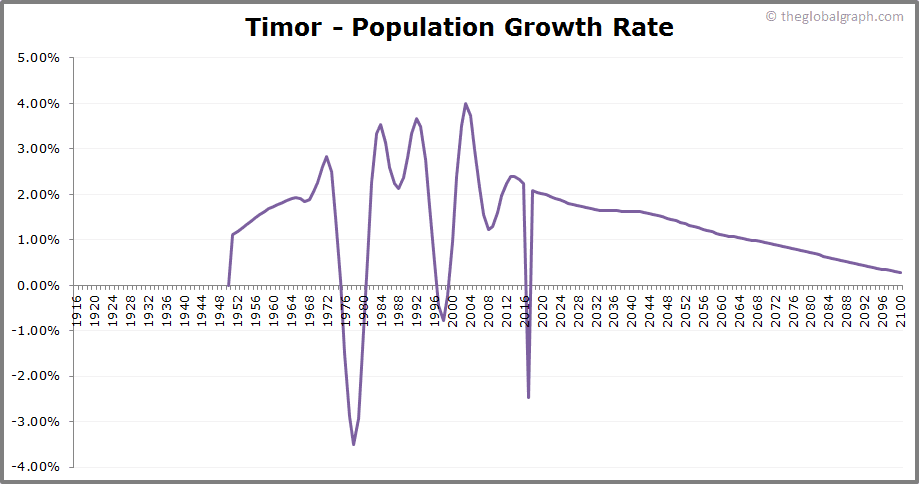 Timor  Population Growth Rate