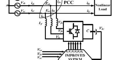 ASOKA TECHNOLOGIES : An Improved SVPWM based Shunt Active