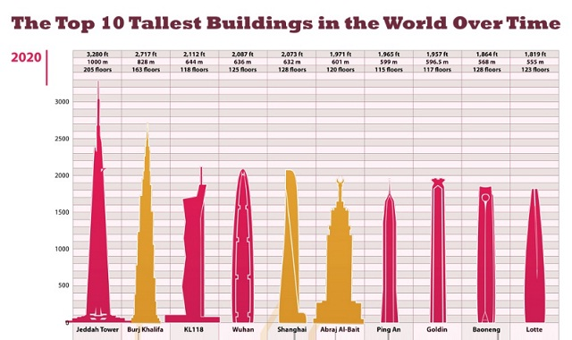 The Top 10 Buildings in the World Over Time