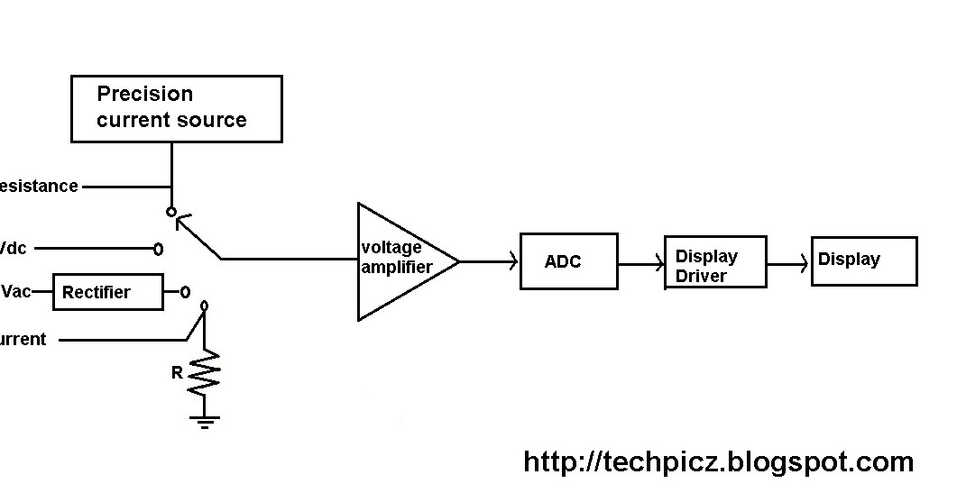 digital ac ammeter circuit diagram allan water timer wiring techpicz: familiarization of multimeter