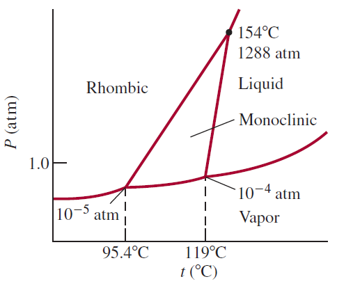 Soal osn guru bidang kimia tingkat provinsi tahun 2015 urip dot info perubahan fasa yang terjadi jika sulfur pada 1 atm dipanaskan dari 80c sampai 170c adalah ccuart Images