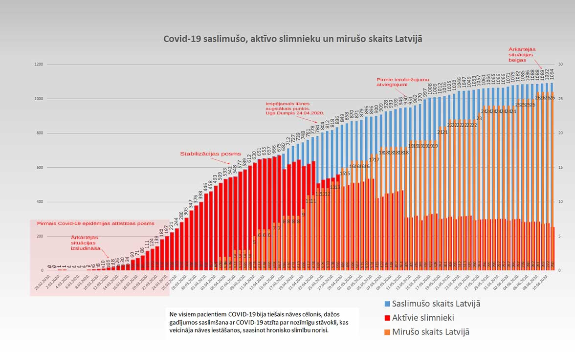 Grafiks ar Covid-19 saslimušo un mirušo skaitu valstī 11.06.2020.