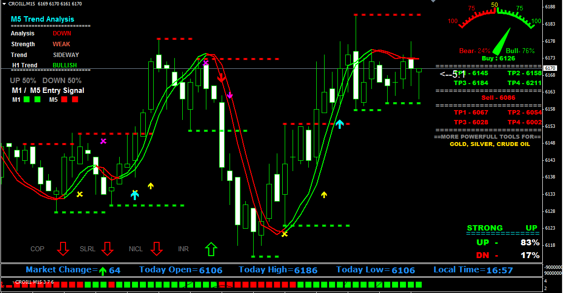 Meta Trader 4 Build 600 on MCX NSE Data | MT4 New Build Support