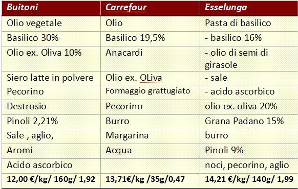 papille vagabonde Come scegliere un buon pesto al basilico o un buon pesto alla genovese