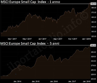 msci europe small cap index