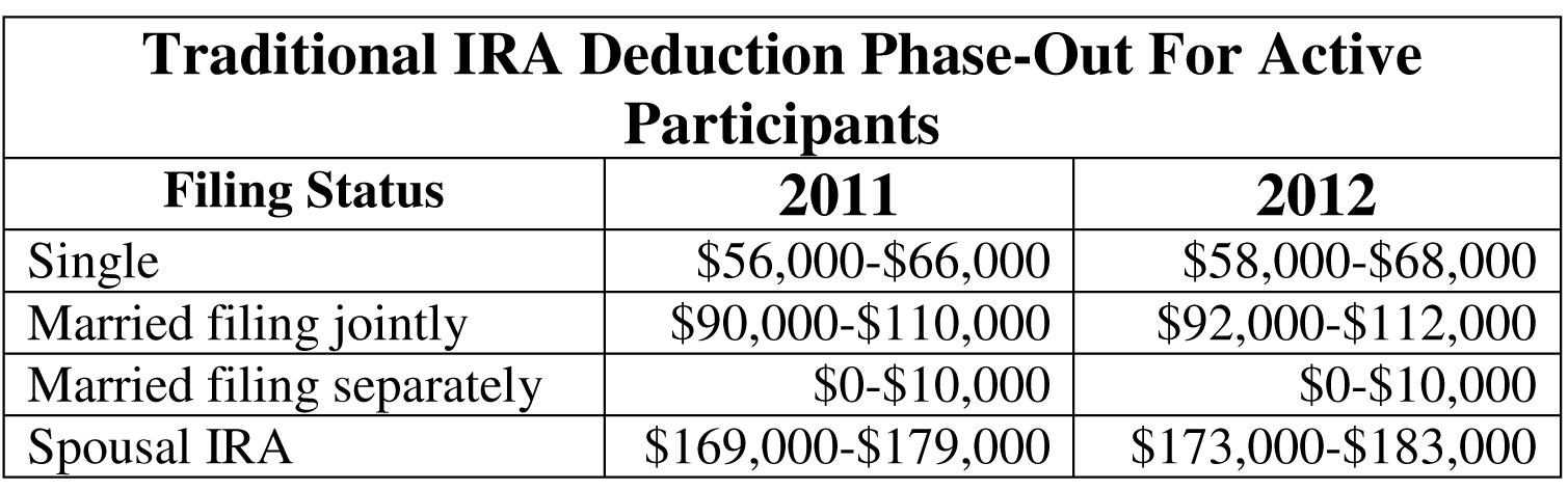 Society Of Certified Senior Advisors Retirement Plan