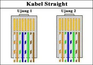 Ujung Kabel Stright