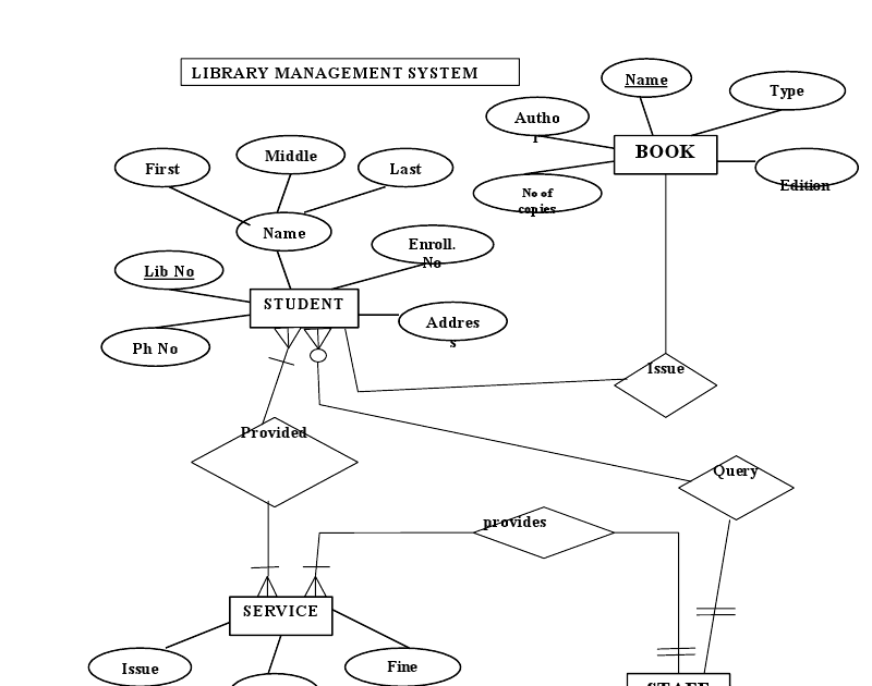 Entity Relationship Diagram Editor Online
