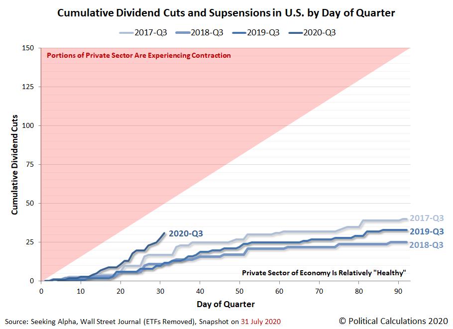 Cumulative Total Dividend Cuts in U.S. by Day of Quarter, 2017-Q3 vs 2018-Q3 vs 2019-Q3 vs 2020-Q3, Snapshot 2020-07-31