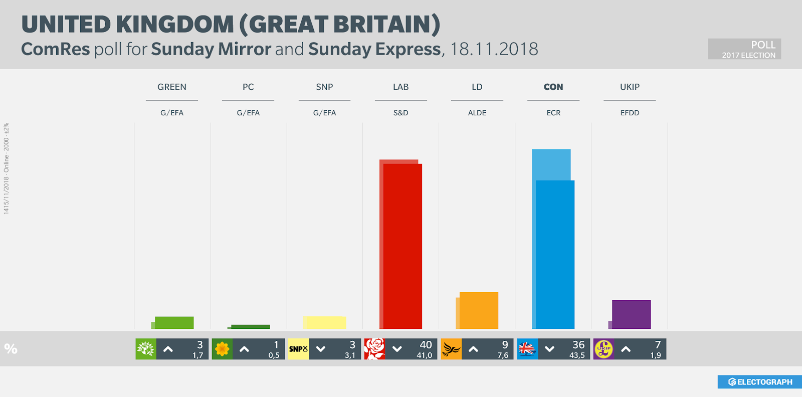 UNITED KINGDOM: ComRes poll chart for Sunday Mirror and Sunday Express, 18 November 2018