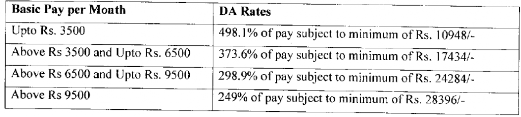 basic-pay-DA-Rates